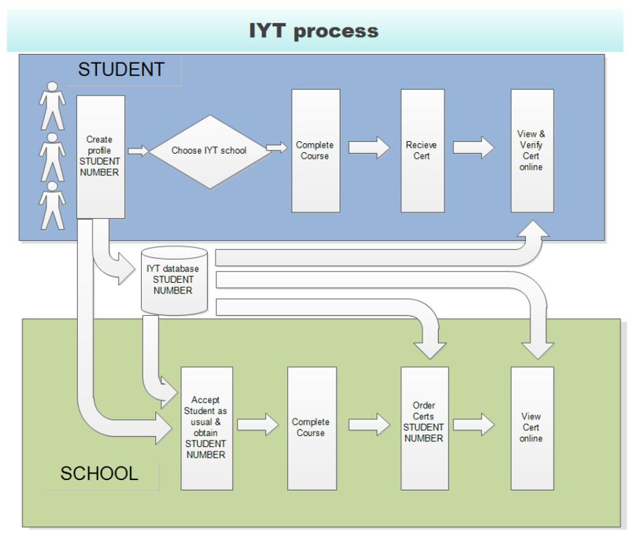 IYT_Student_Proscess